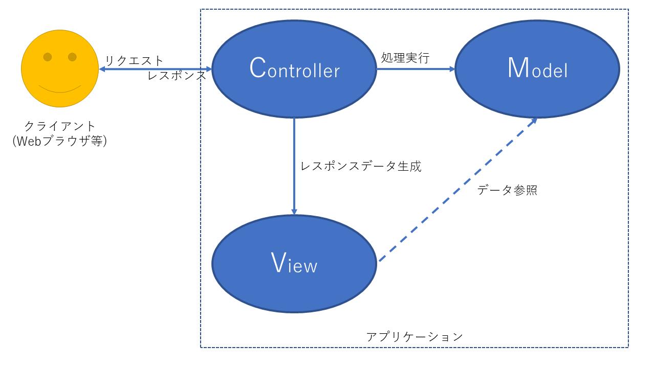 MVCモデルの図
