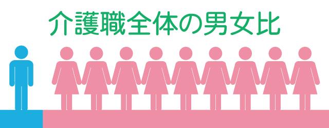 介護職の男女比